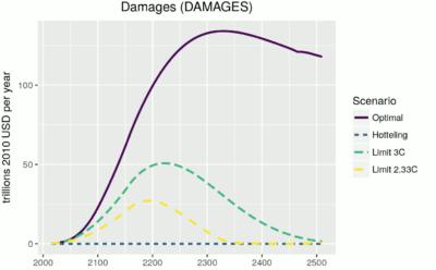 Schadensentwicklung im Dice Modell von William Nordhaus