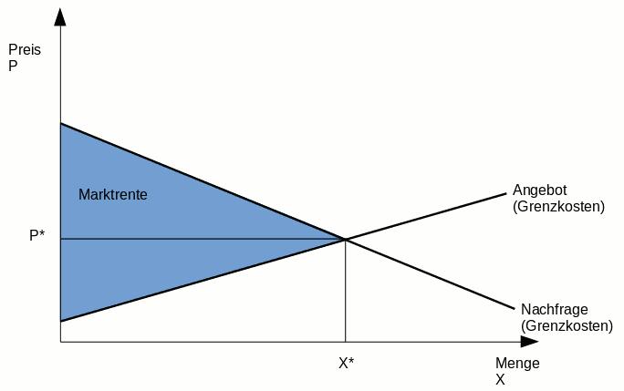 Schaubild der Marktpreisfindung ohne externe Kosten