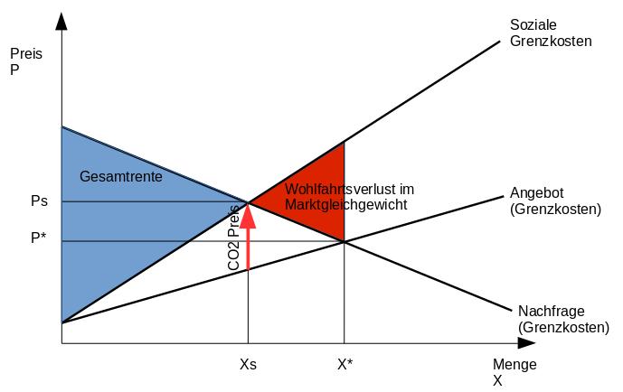 Schaubild der Marktpreisfindung mit externen Kosten